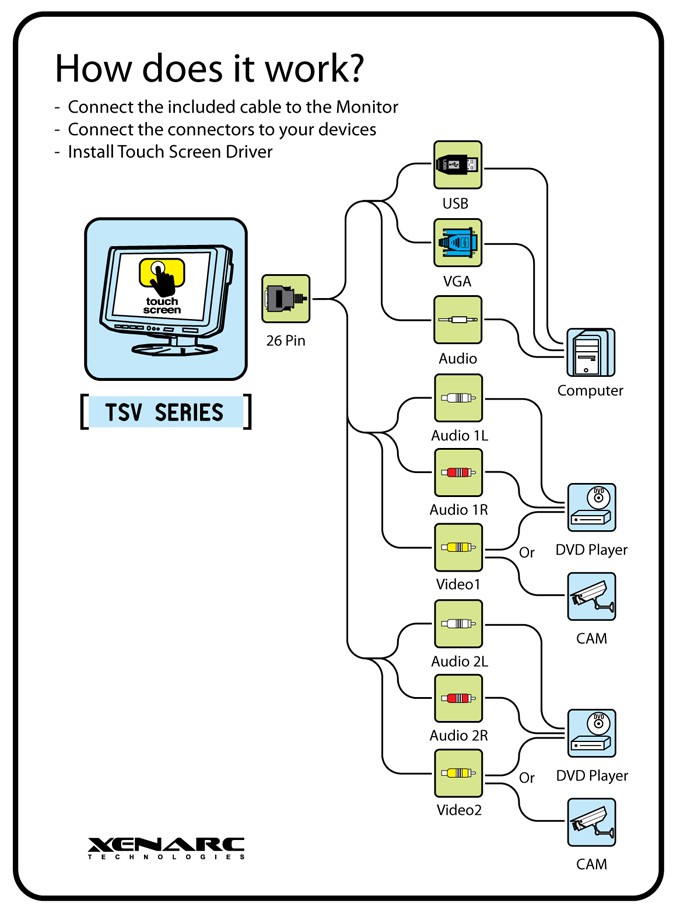 """7"""" Touchscreen LED LCD Monitor w/ VGA & AV Inputs"""